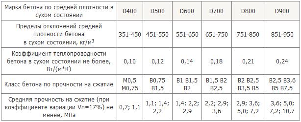 плотность бетона в25 в кг м3